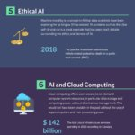 10 Artificial Intelligence Trends of 2021